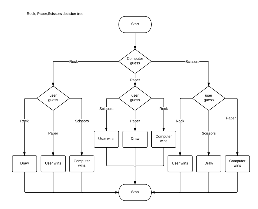 Rps Decision Tree Propensity Engines